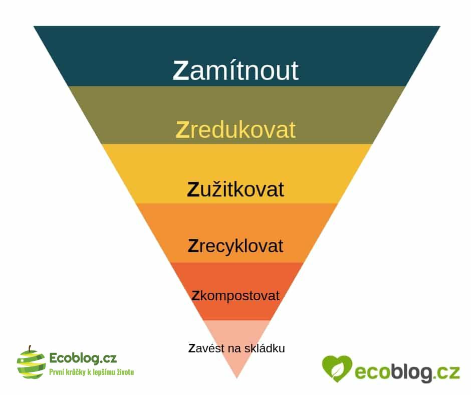 zero waste 5Z